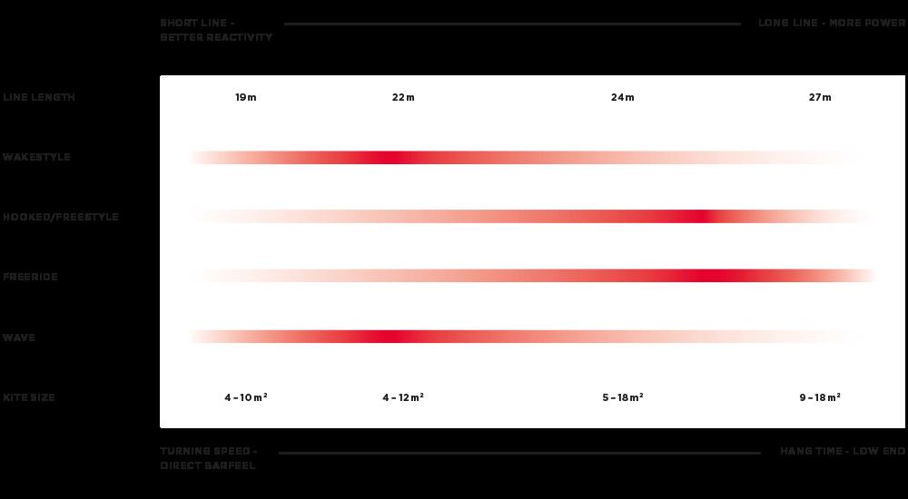 North Trust Bar 2018 - długość linek